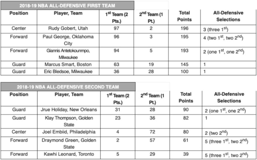 Howard_Beck_on_Twitter___NBA_announces_All_Defensive_teams_____5_22_2019_3_49_24_PM.jpeg